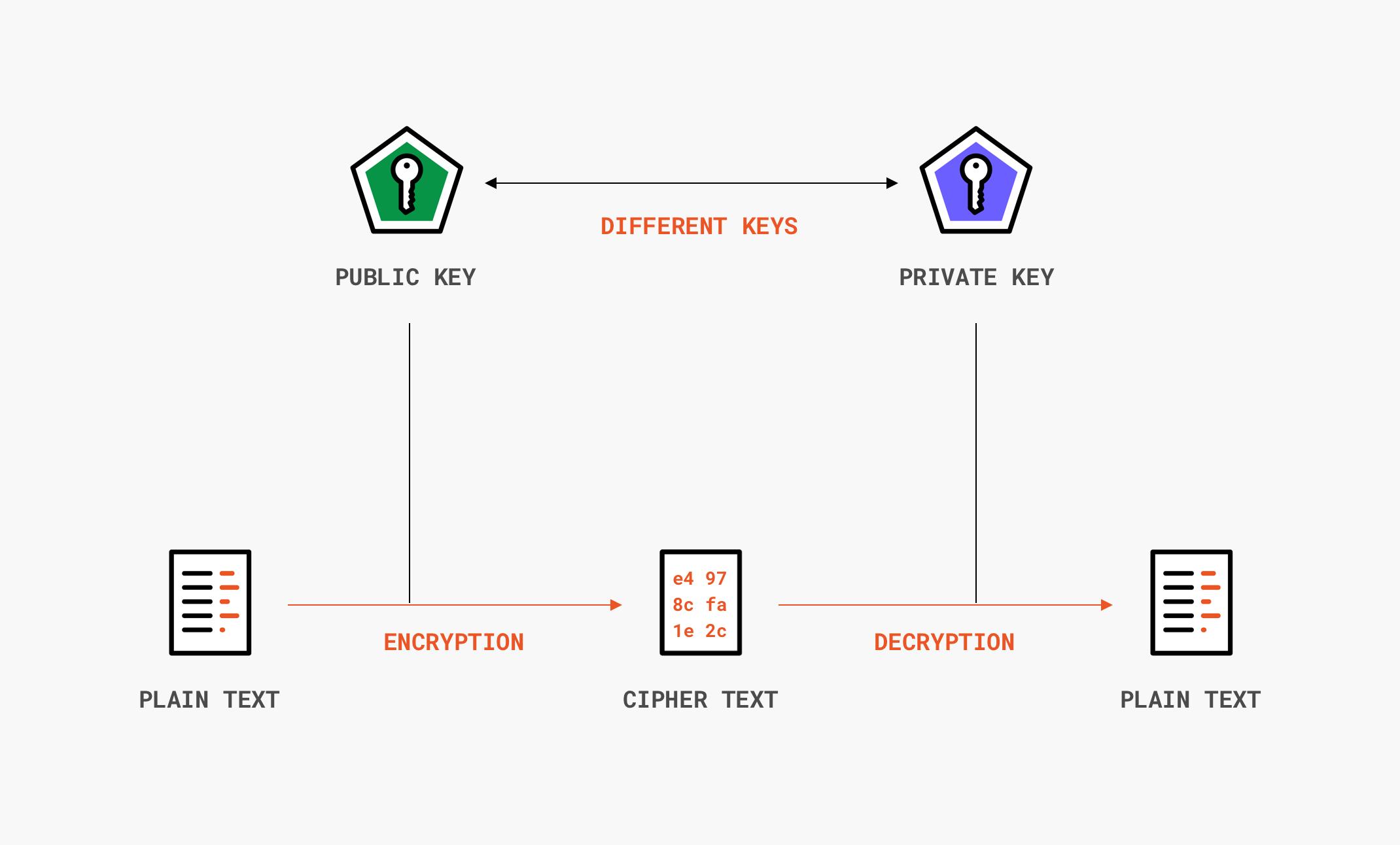 Asymmetric encryption flow diagram