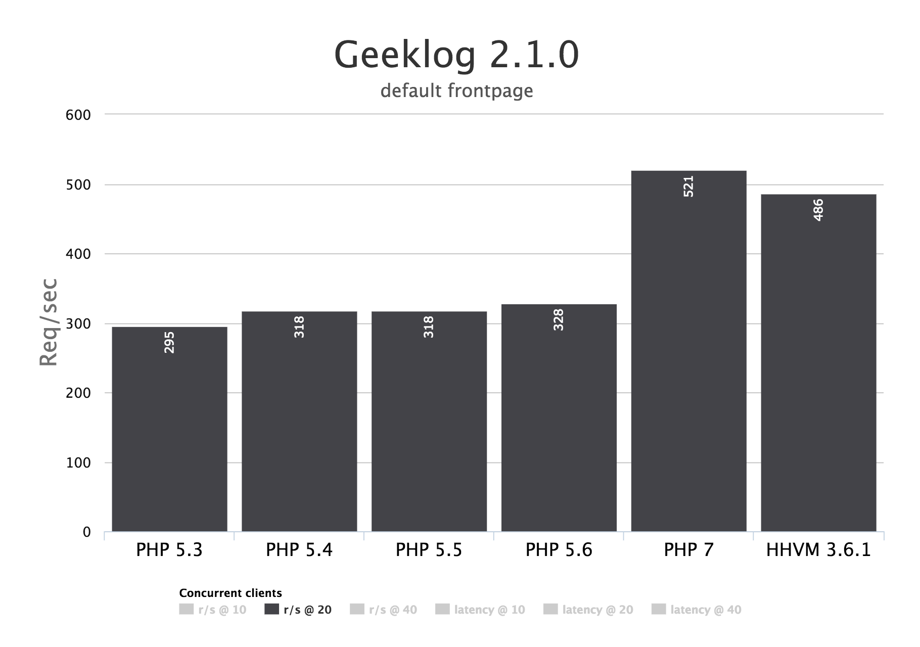 Geeklog 2.1.0