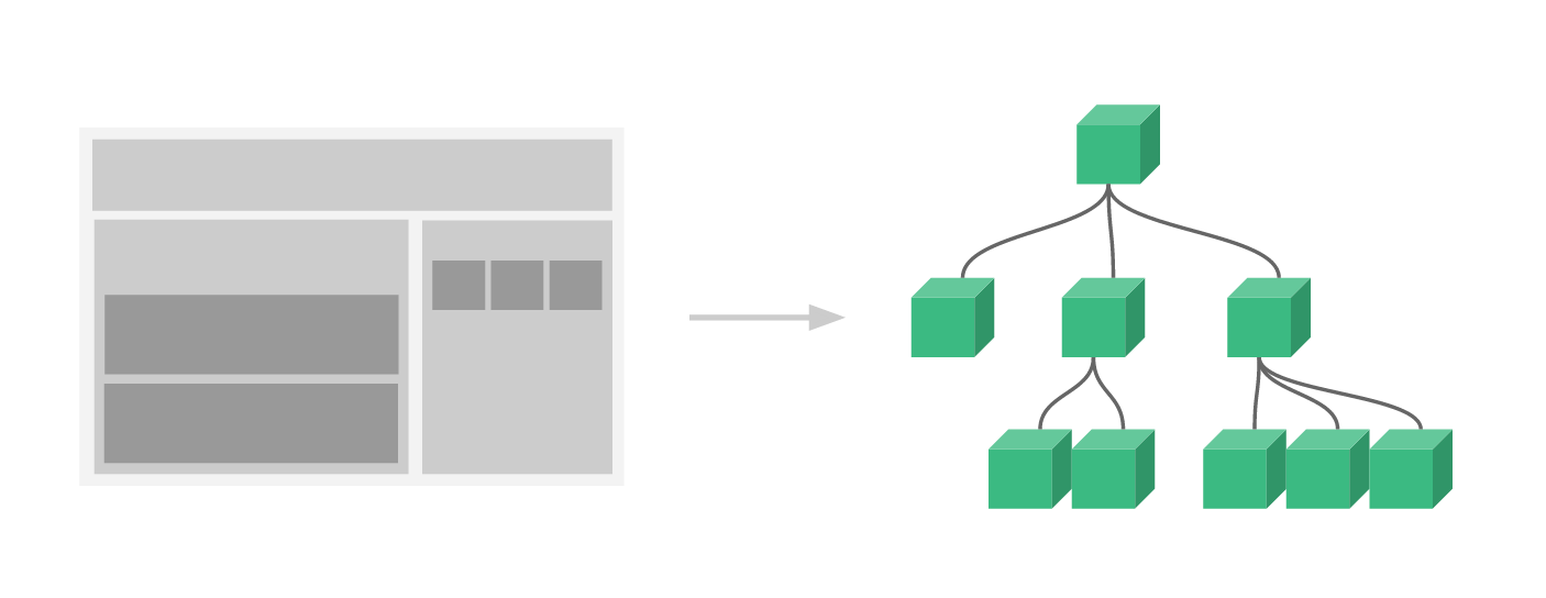 Vue component tree structure