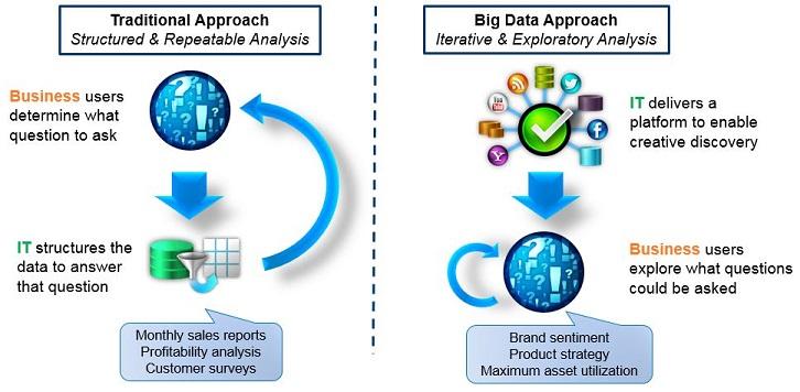 Data Analytics - Big Data