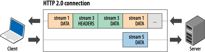 HTTP 2.0 Connection Multiplexing