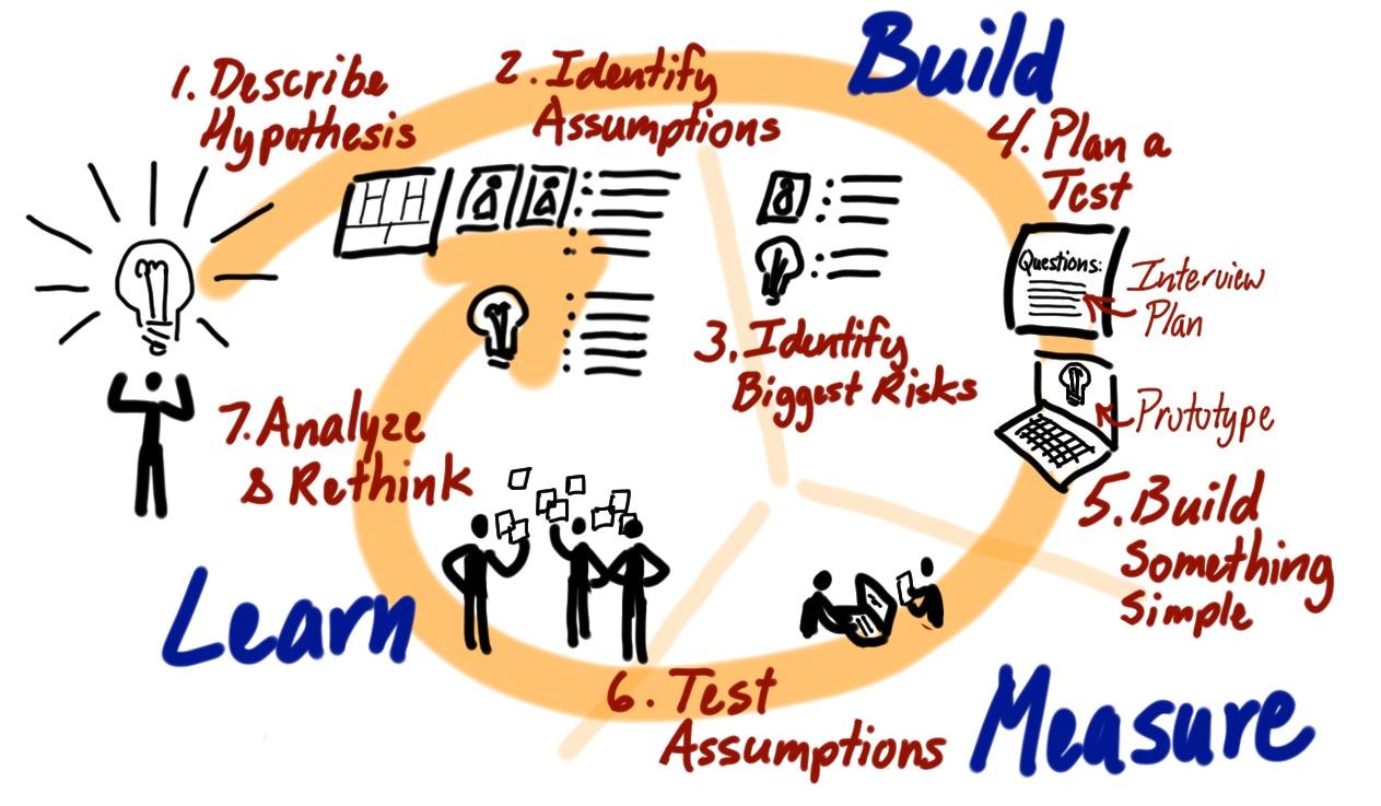 Jeff Patton & Associates: lean startup cycle model