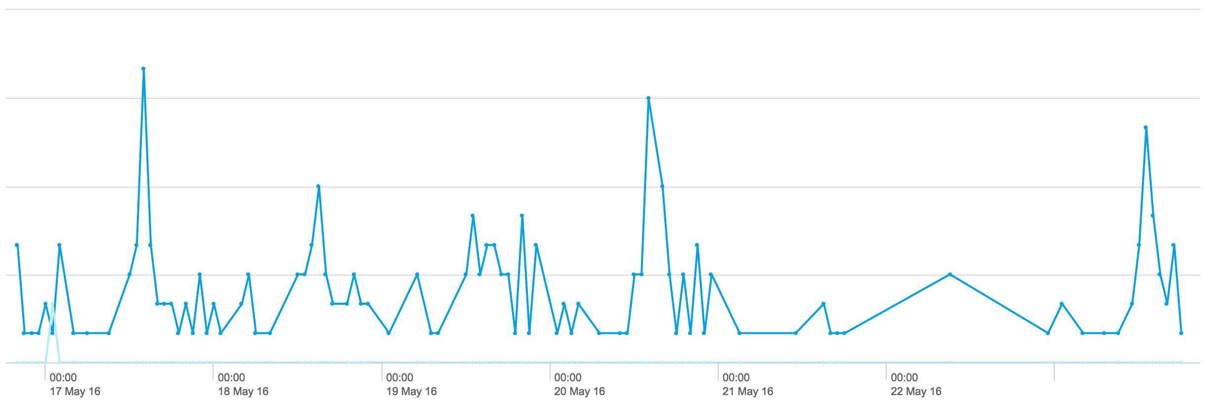 Sumo Logic trend chart sample