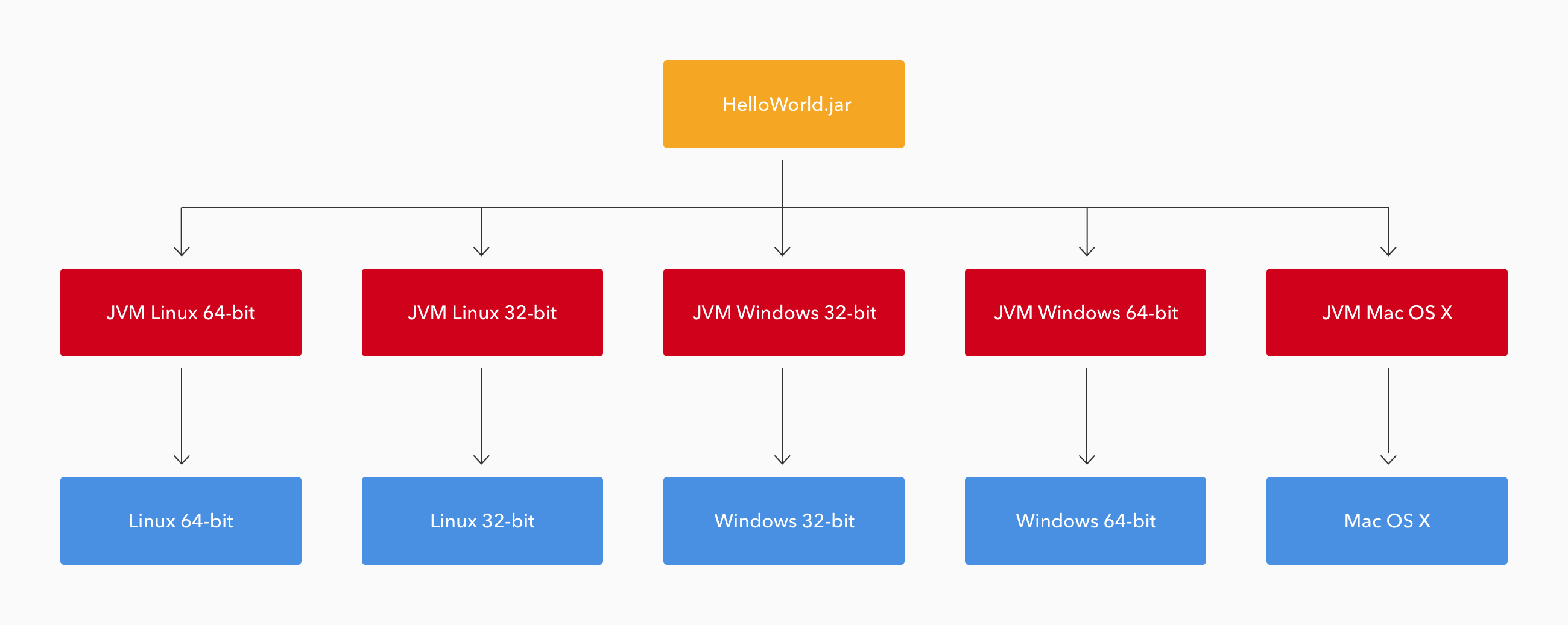 JVMs are specific to each OS and architecture