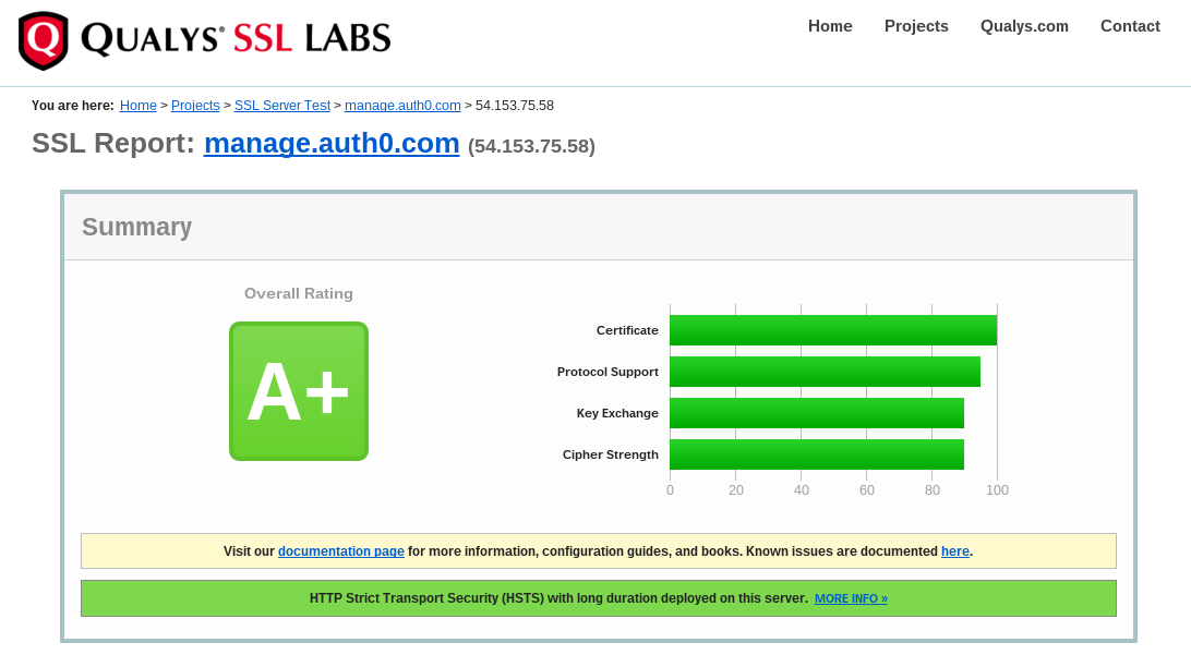Auth0 Scored A+ in Qualys SSL Test