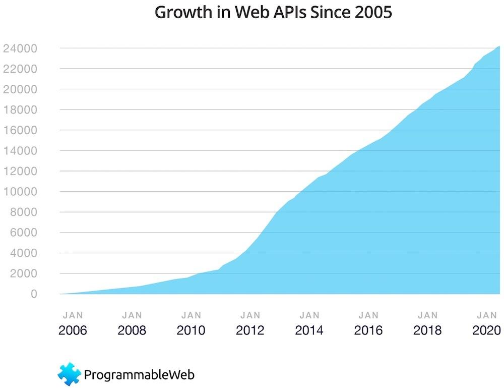 Growth API
