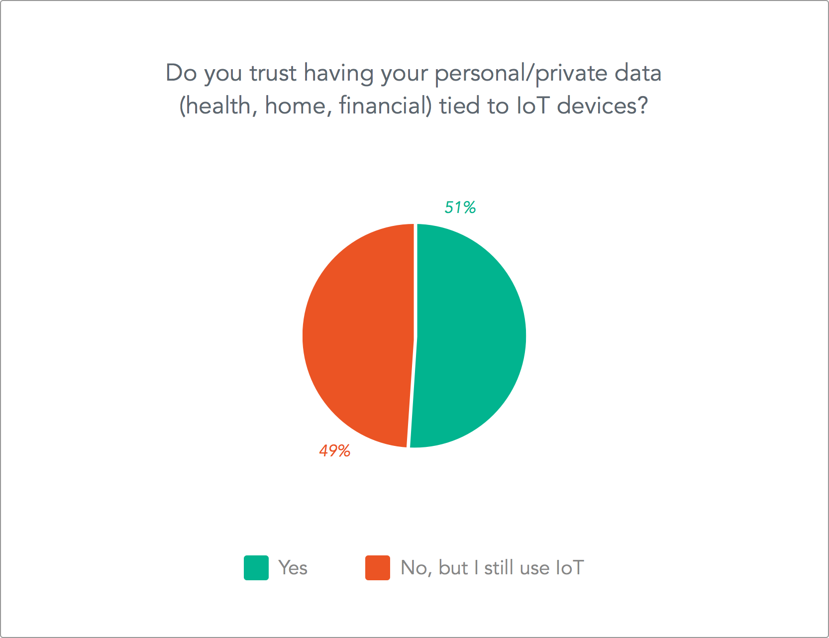 Do you trust your personal data to IoT devices