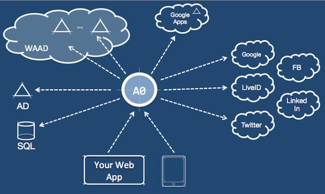 Auth0 Windows Azure Active Directory Diagram