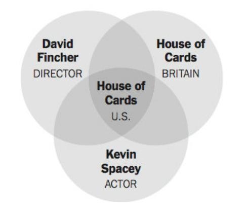 『House of Cards(ハウス・オブ・カード 野望の階段)』 - アナリティクス