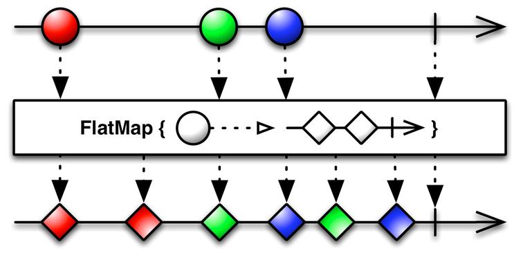 Flat_Map operator marble diagram