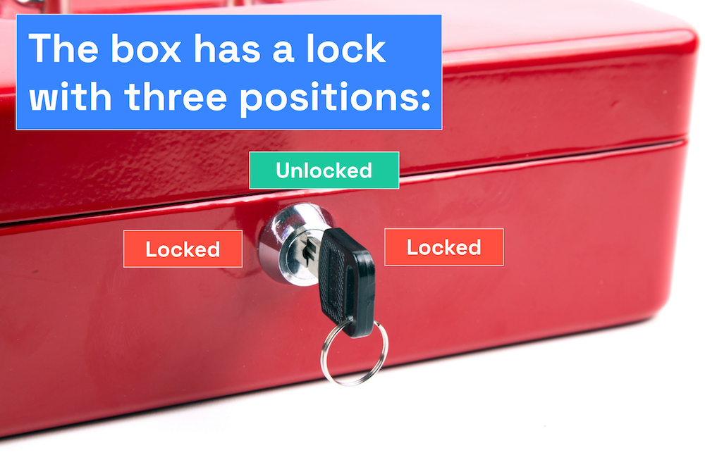 """Photo of a box with a lock. There is a key inserted into the lock. Caption: """"The box has a lock with three positions: Locked (at the 9:00 position), unlocked (at the 12:00 position), and locked (at the 3:00 position)."""""""