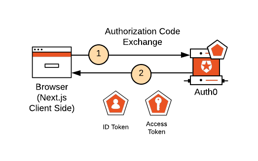 Authorization Code Exchange from the client side