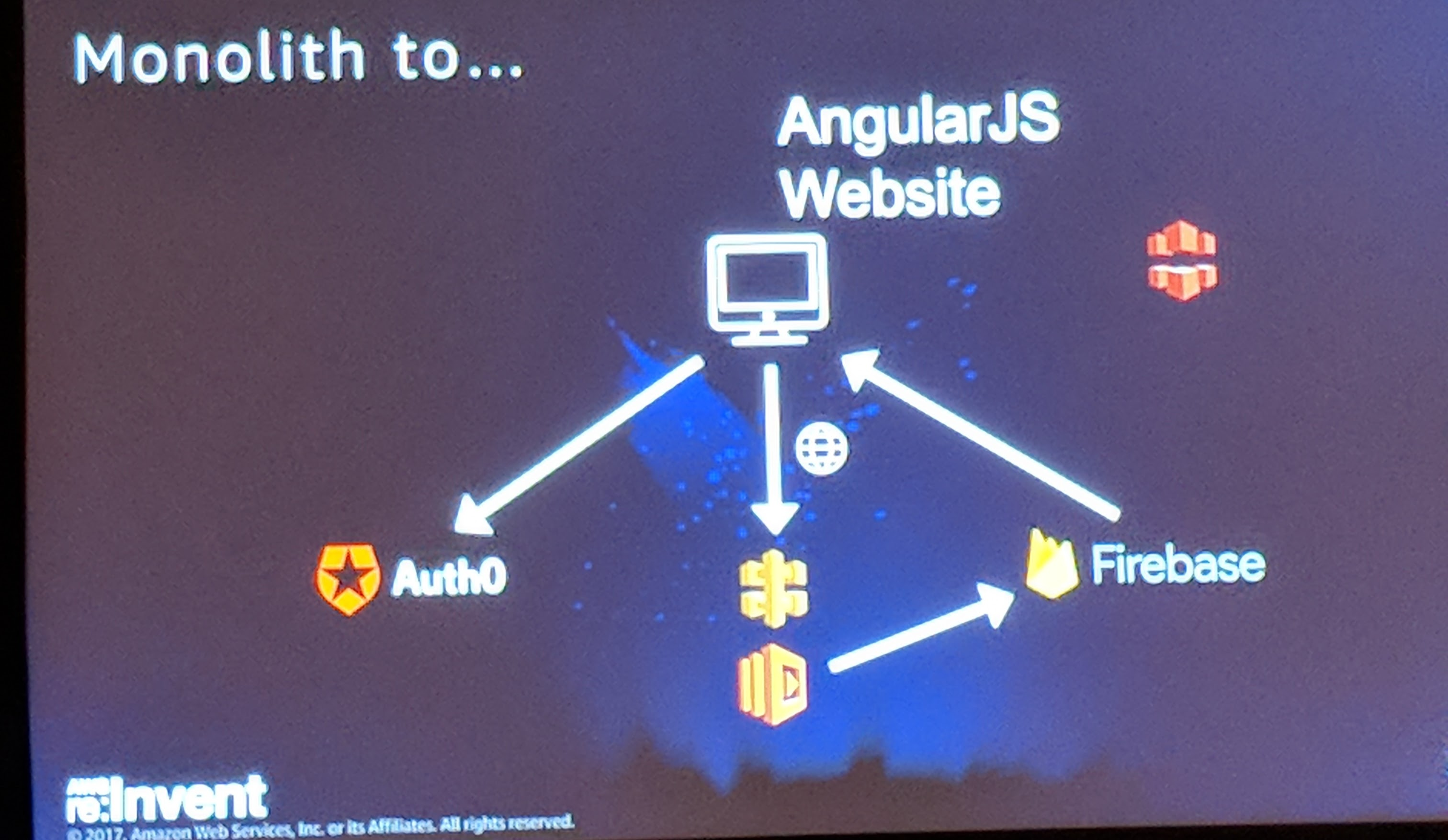 Auth0 at AWS