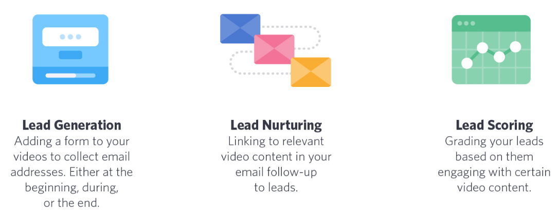Lead generation, lead nurturing, lead scoring - data-driven marketing