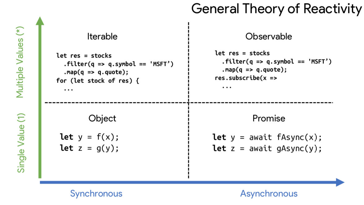 Matt's observable, general theory of reactivity graph