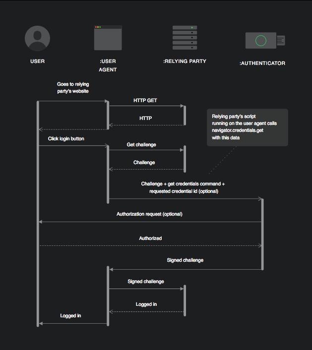 Web Authentication (WebAuthn) Authentication Flow Example Diagram