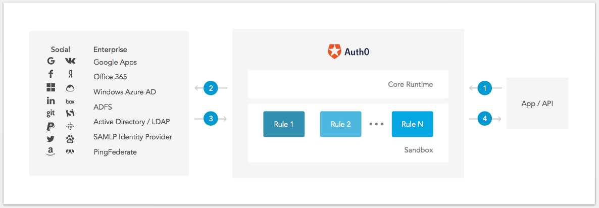 How Auth0 works