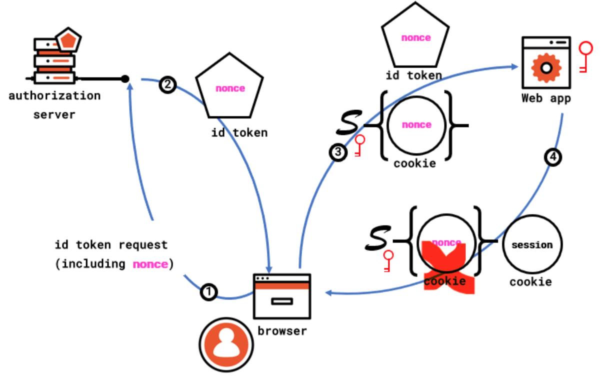Diagram Token