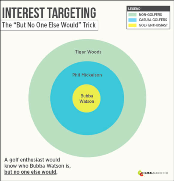Retail Analytics - Interest Targeting