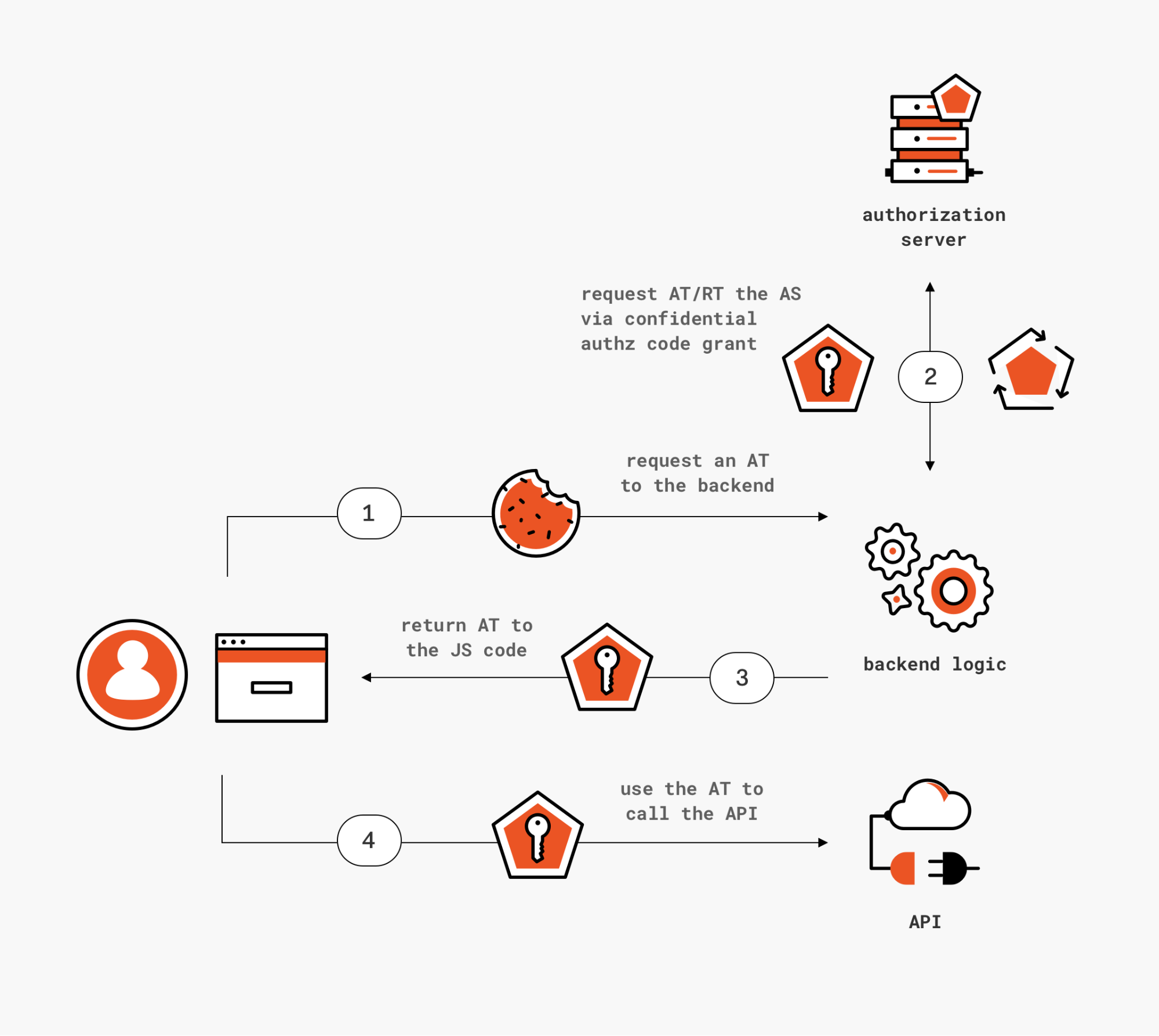 Figure 4: Proxying calls to the authorization server through the backend