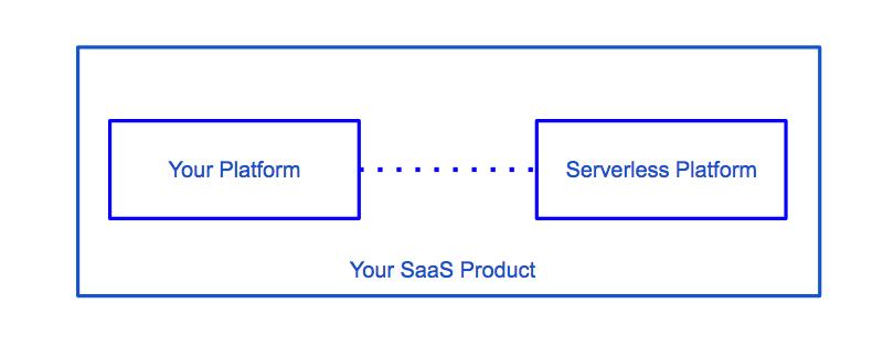 Serverless Extensibility