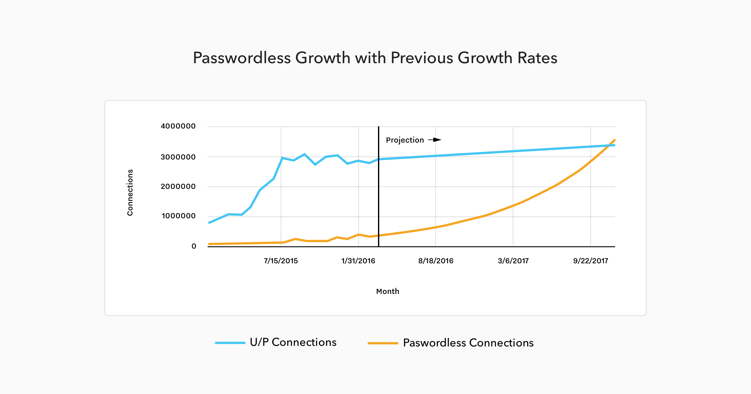 Passwordless Connections Growth with Previous Growth Rates