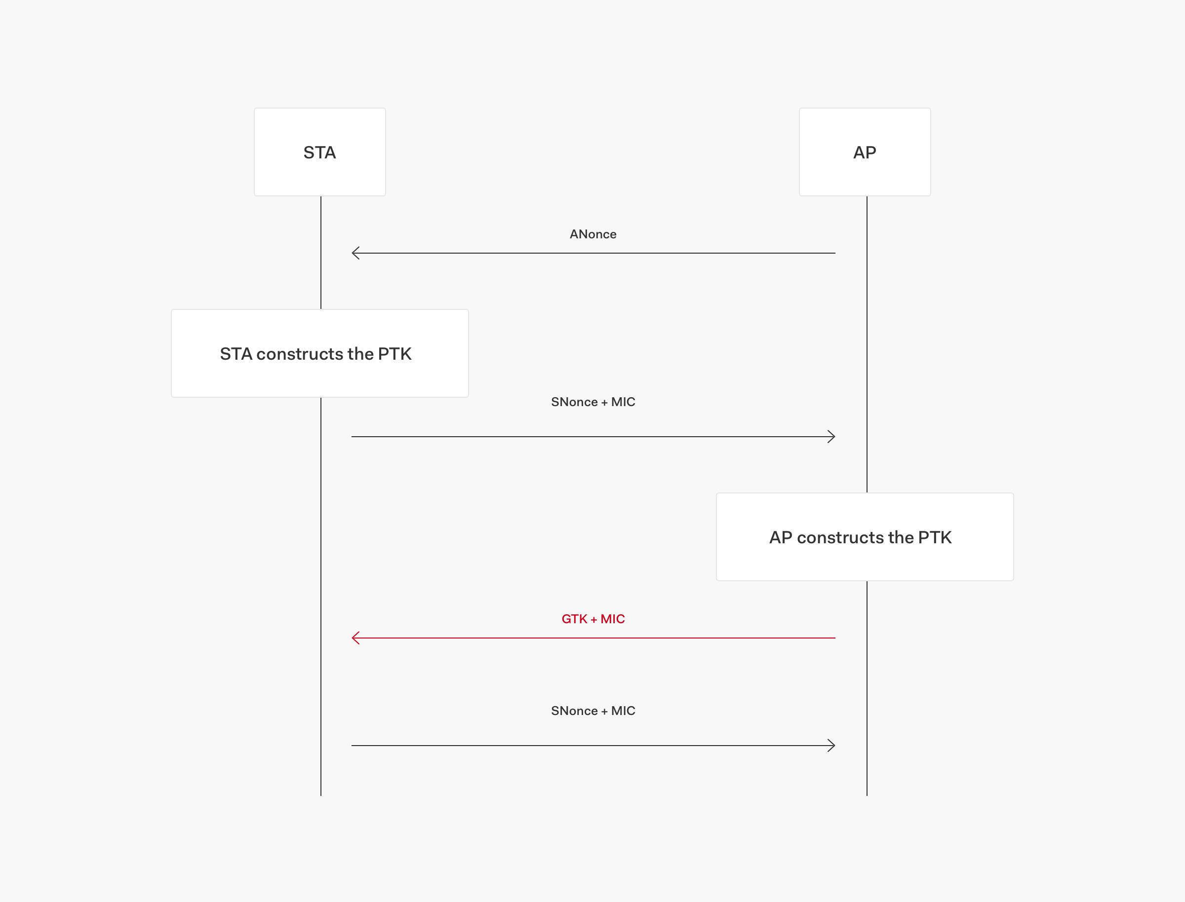 WiFi 4-way handshake process