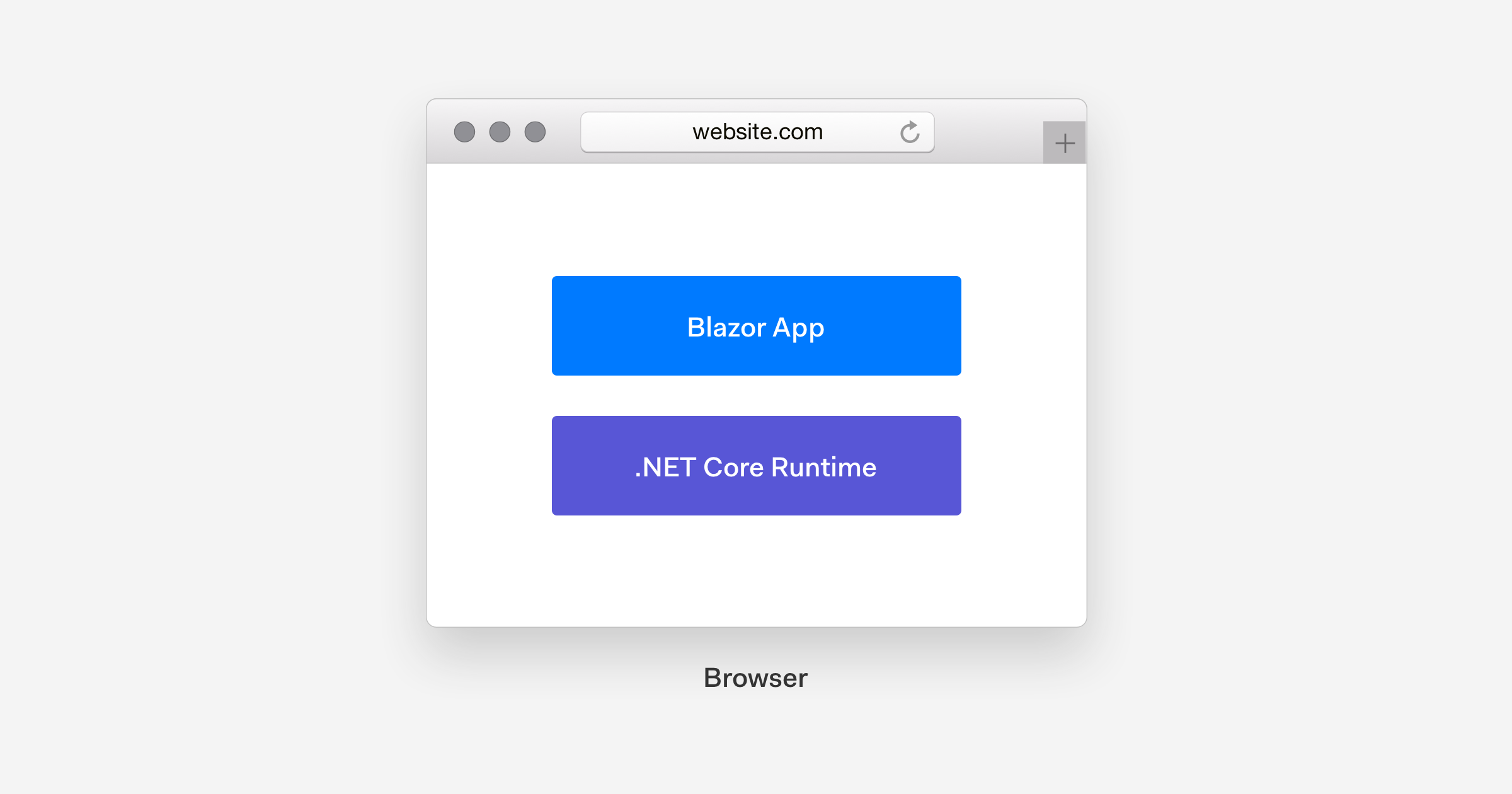 Blazor WebAssembly architecture diagram