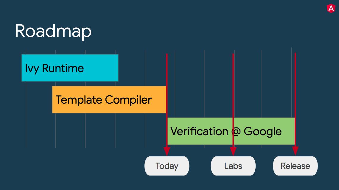 Ivy release chart roadmap