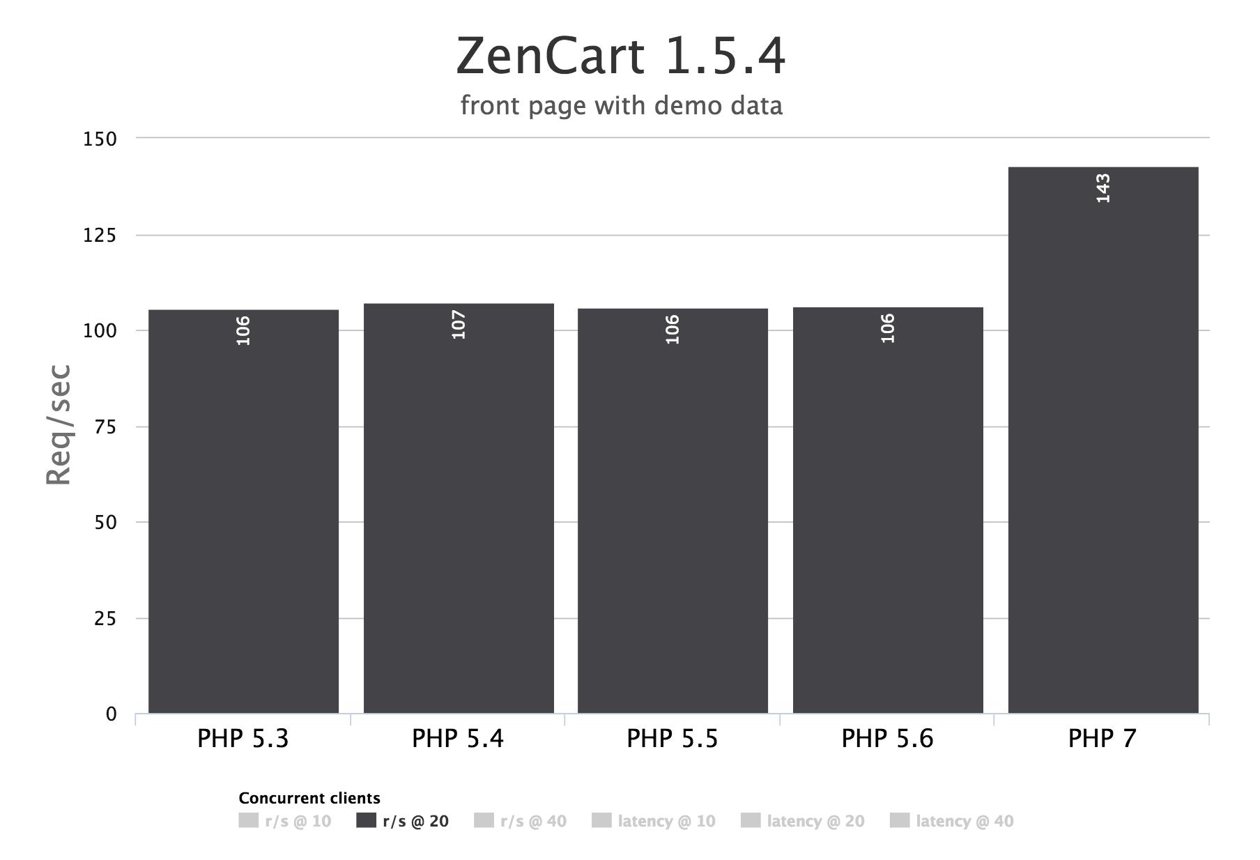 ZenCart 1.5.4