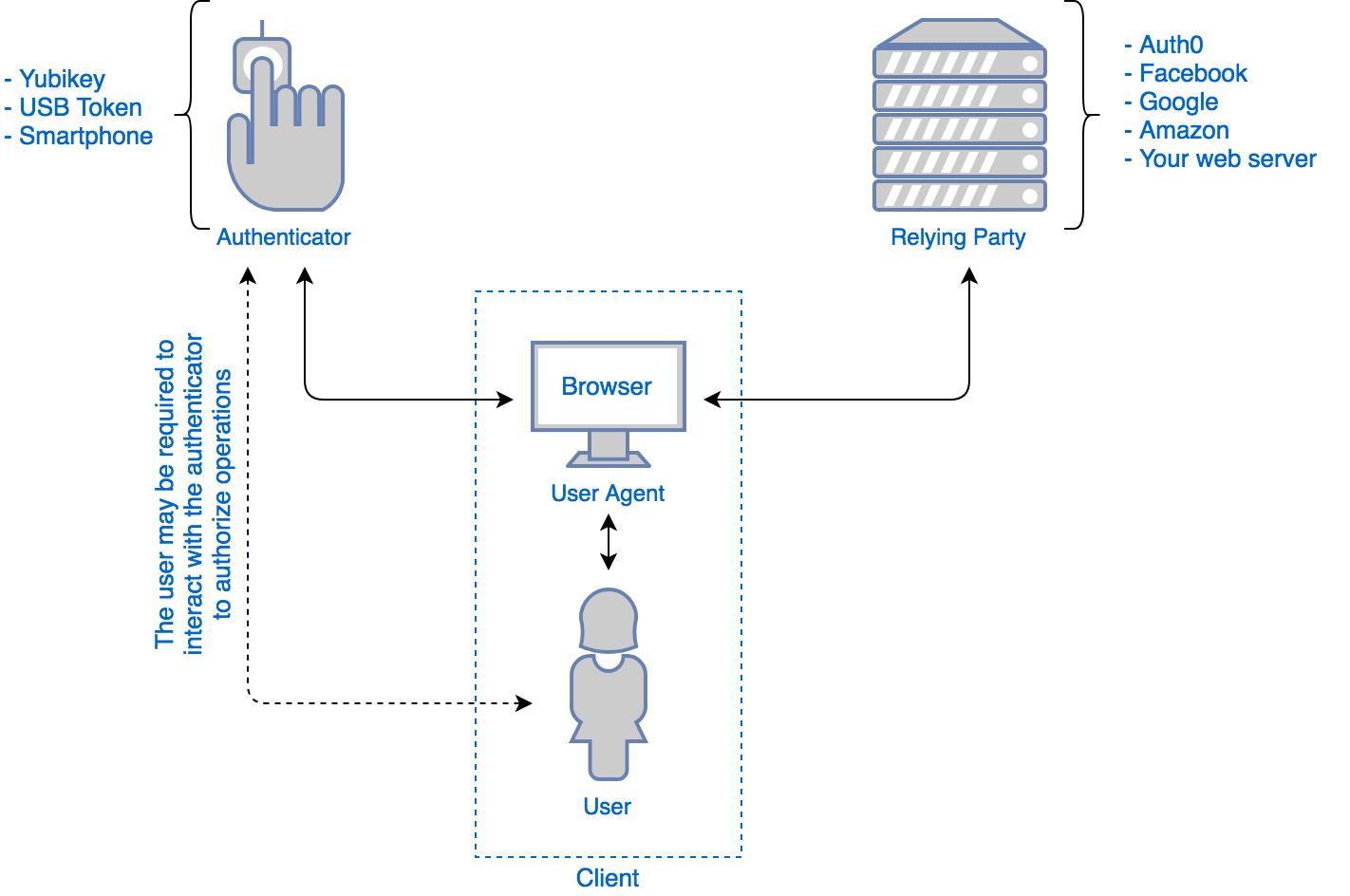 Web Authentication (WebAuthn) Entities