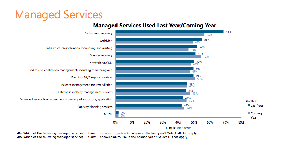 Managed Services Used Last Year/Coming Year