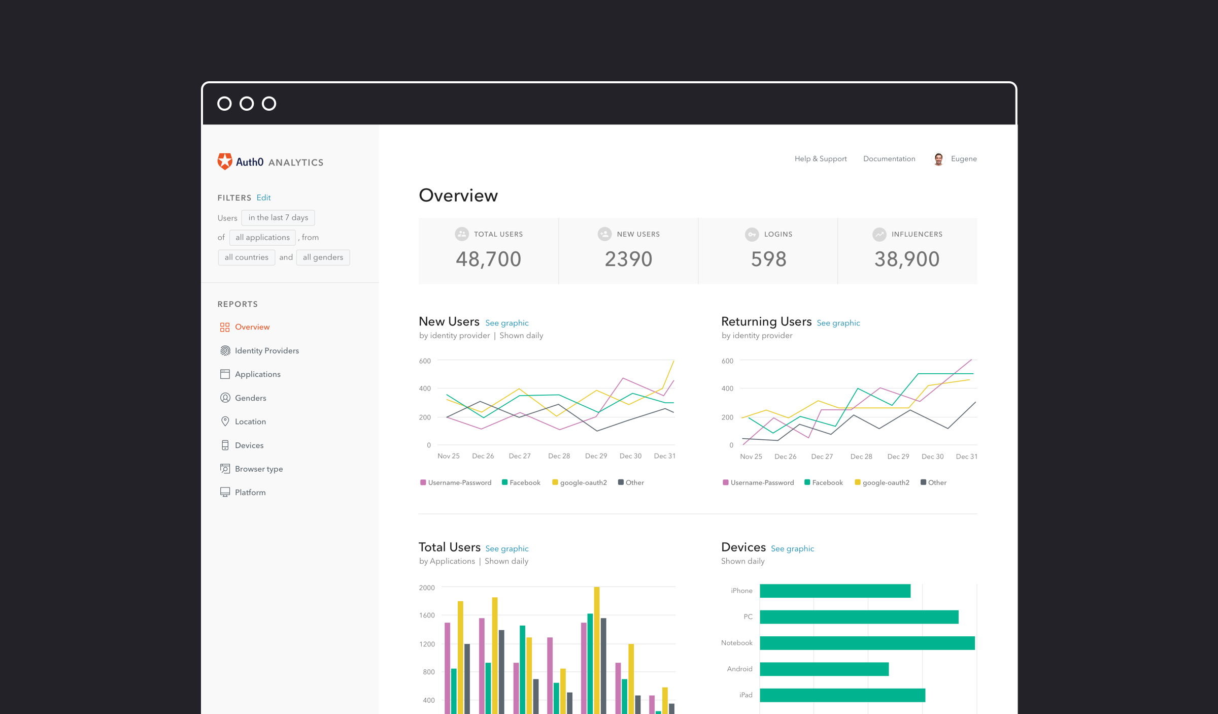 Customer data visualization in Auth0 reports allows for better reporting and analytics