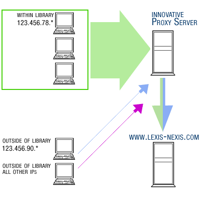 Proxy server request flow