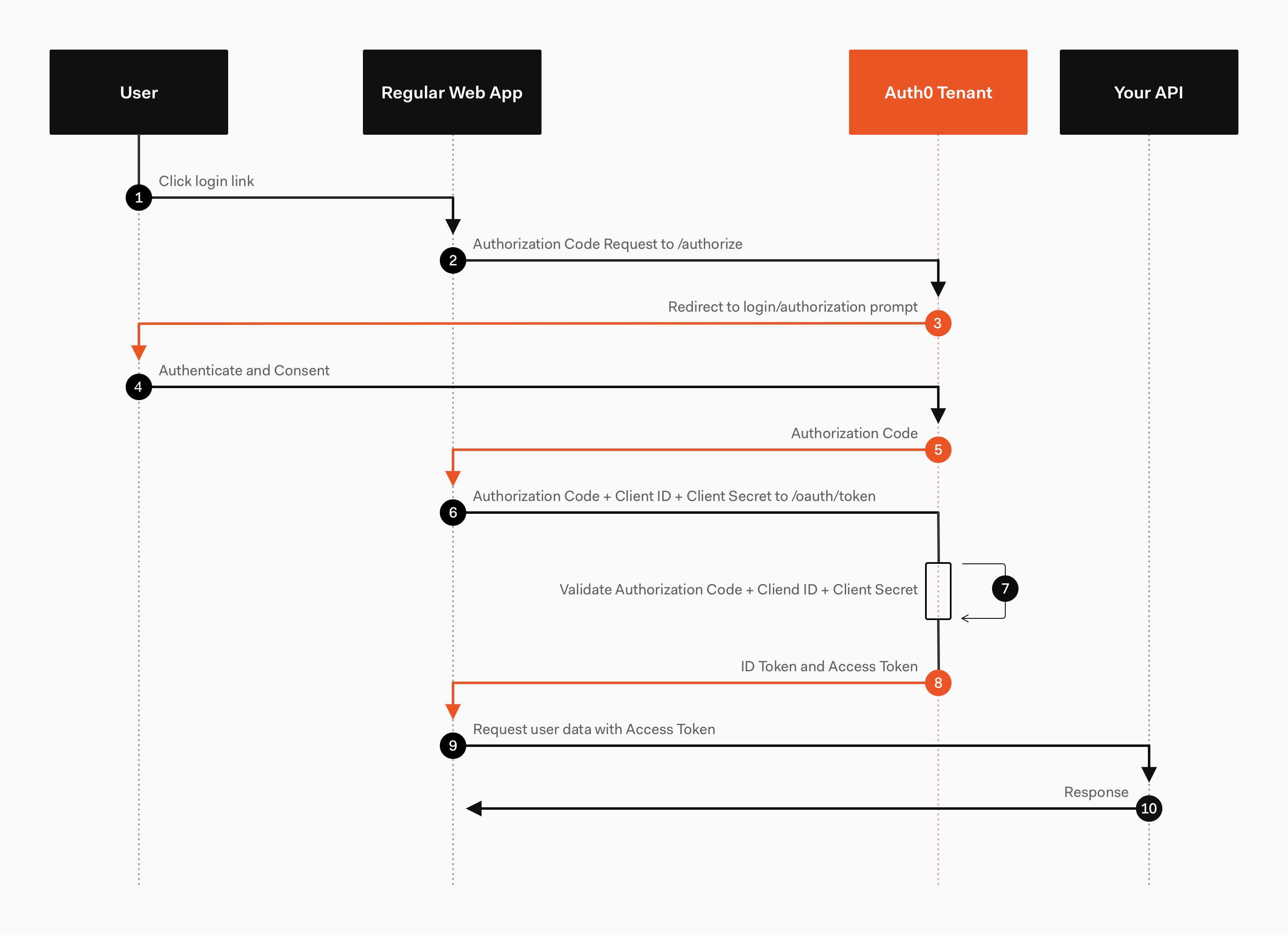 Auth sequence flow