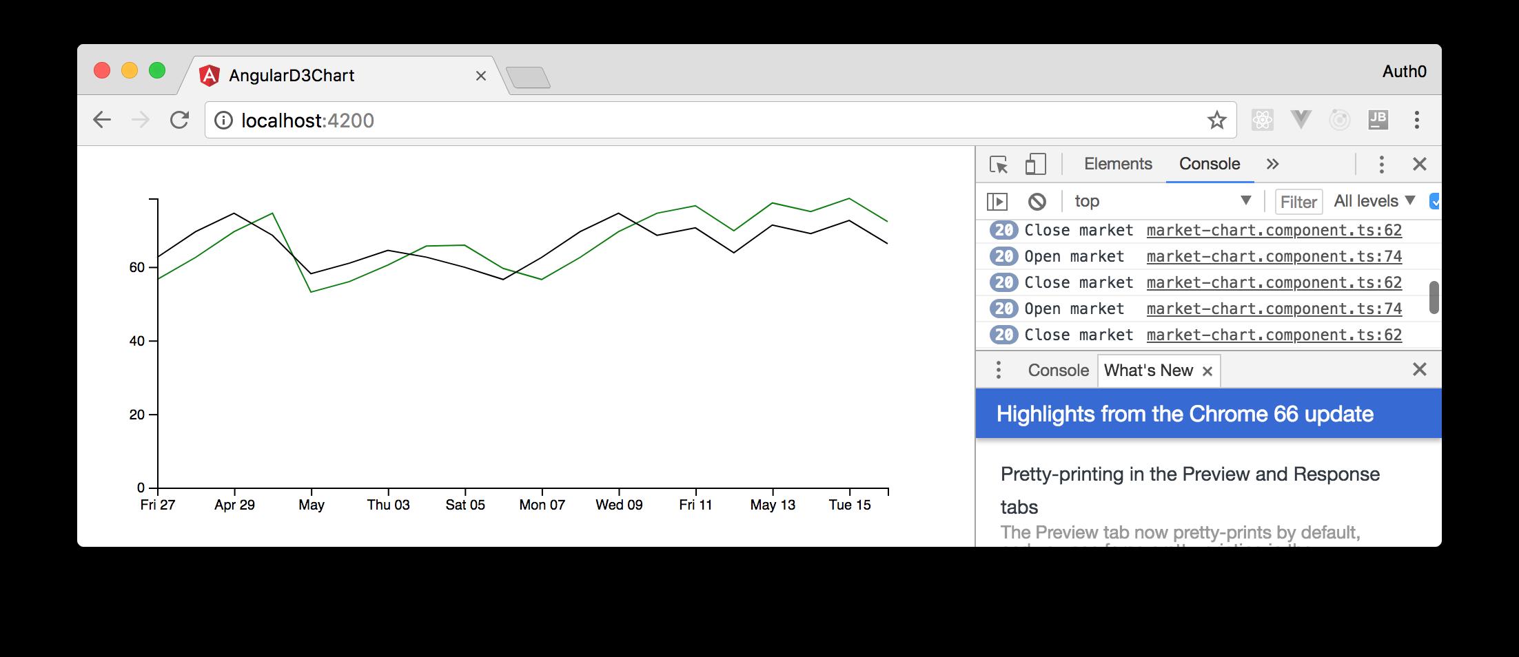 Real-time chart with Angular, D3, and SocketIO.