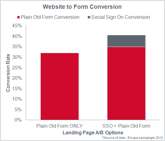 Website to Form Conversion