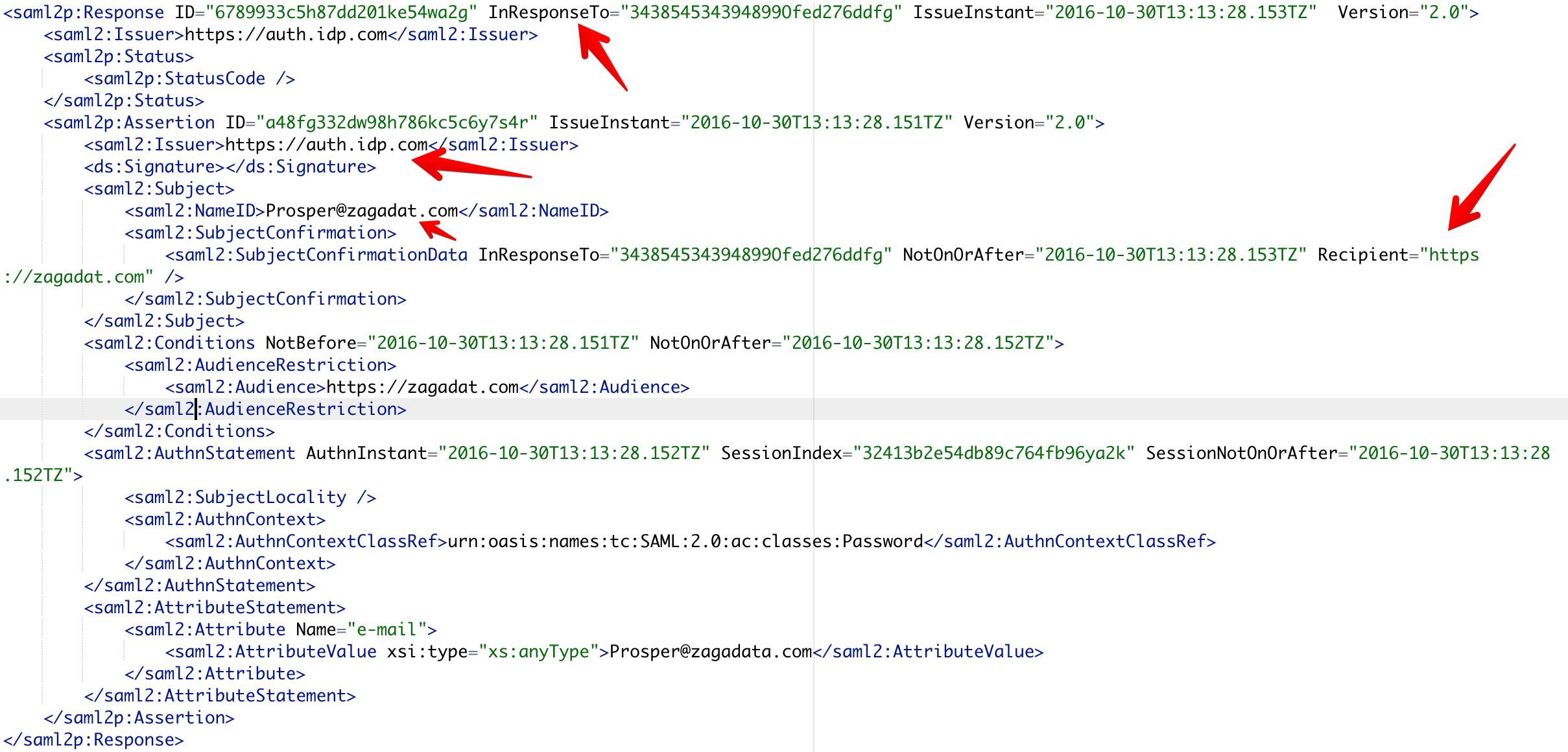 Typical SAML Authentication response