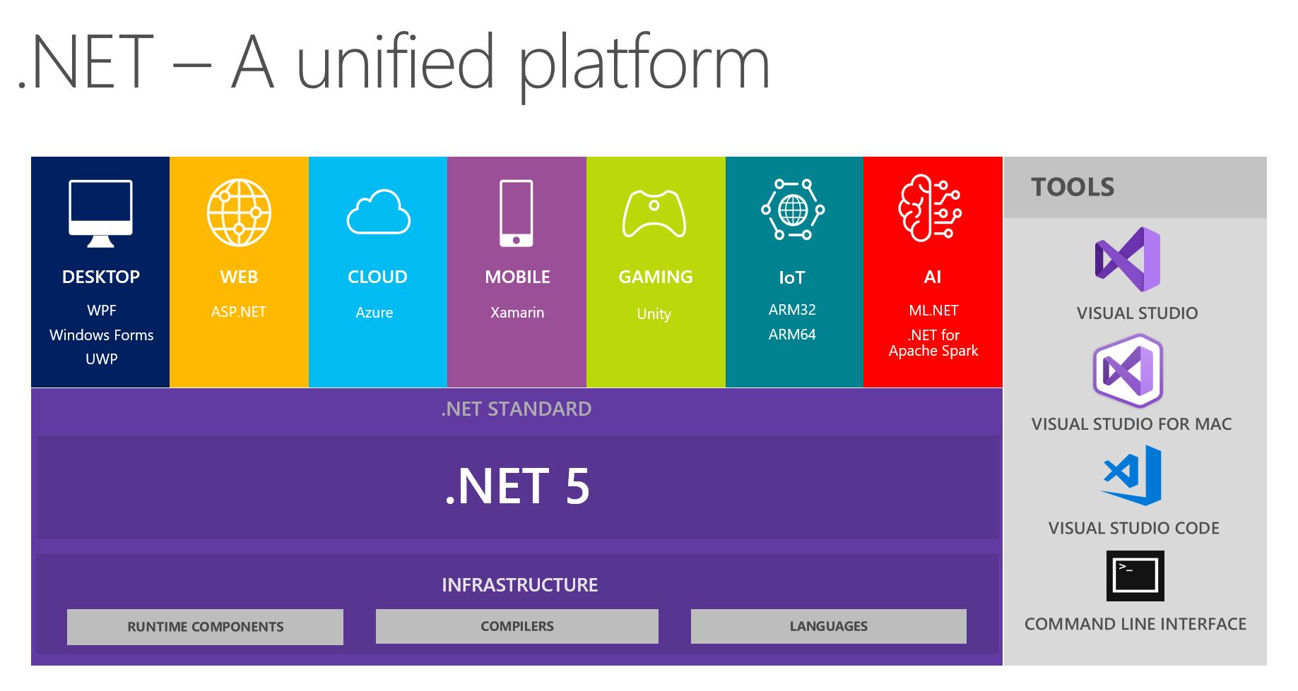 .NET 5 platform