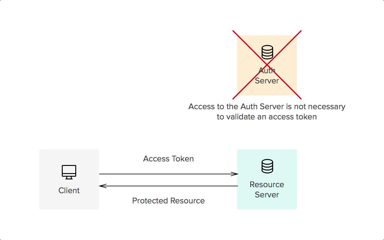 Access Token