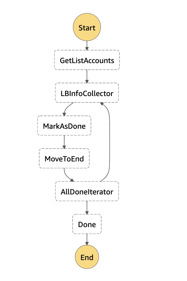 AWS Step function to collect network load balancer information