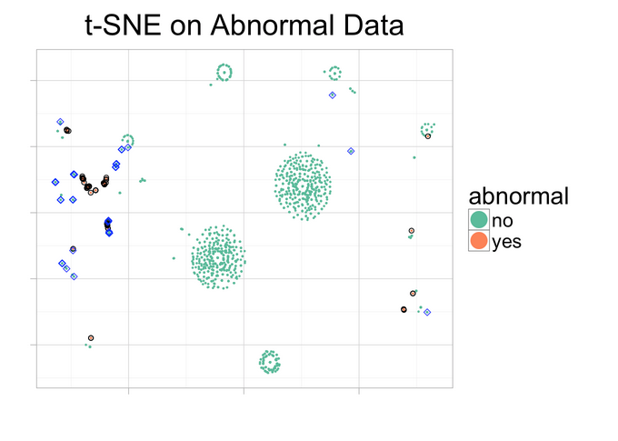 tsne on abnormal data""