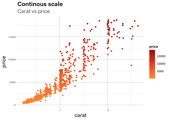 Example chart of continous scale