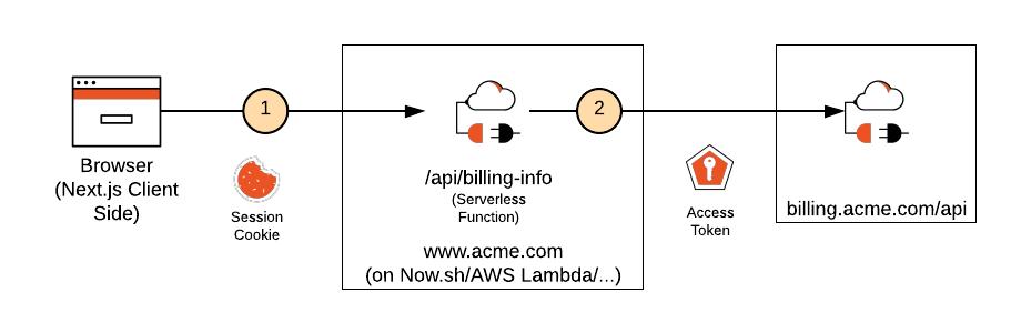 Next.js external API with access token diagram model