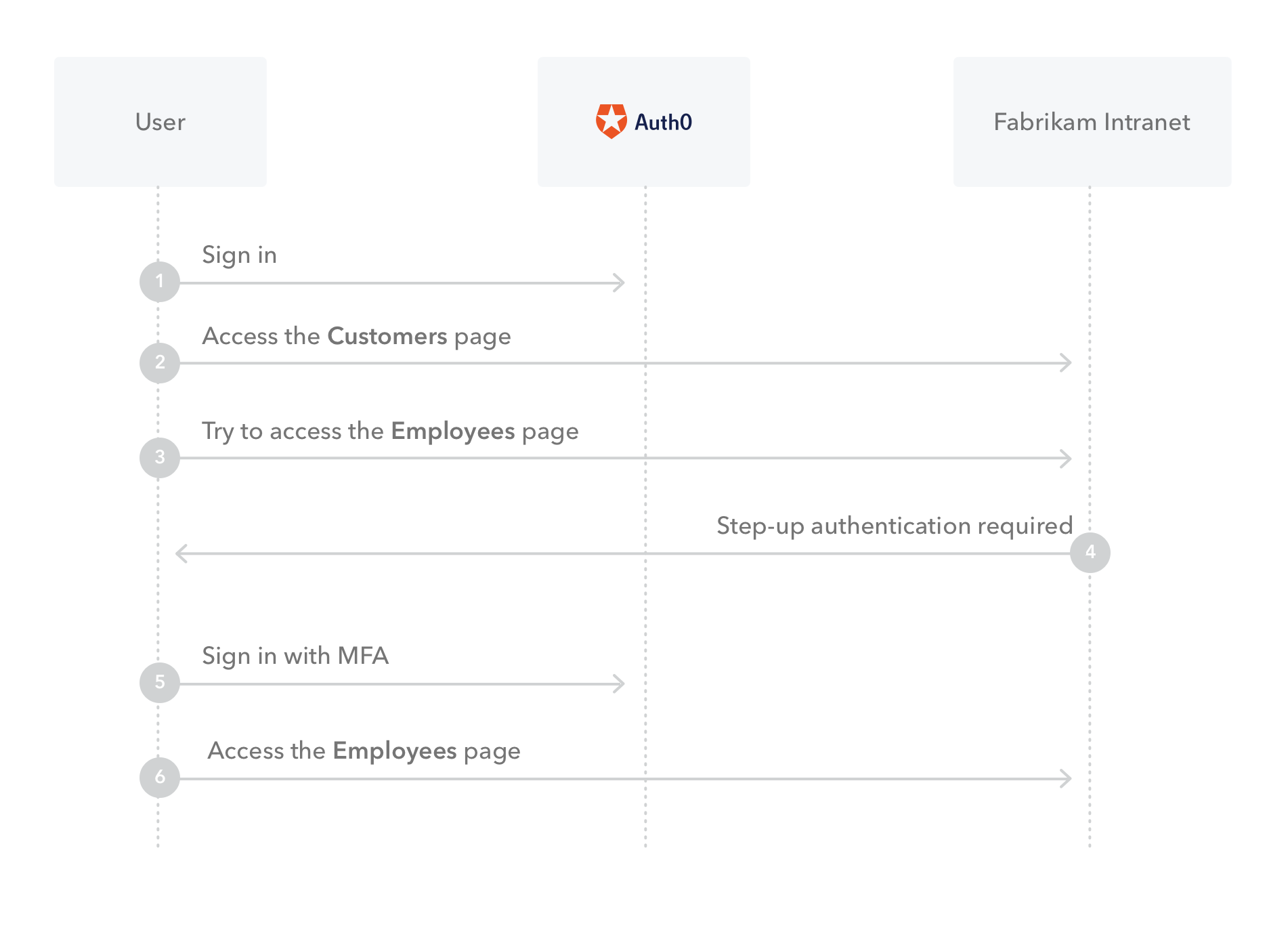 Illustration of architectural flow of set-up authentication with Auth0