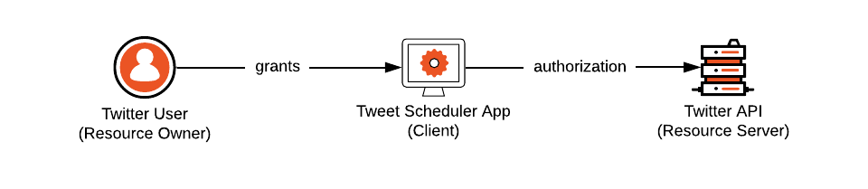 Delegated authorization sample where the app wants to tweet on behalf of the user.