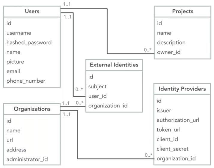 SSO Data Model