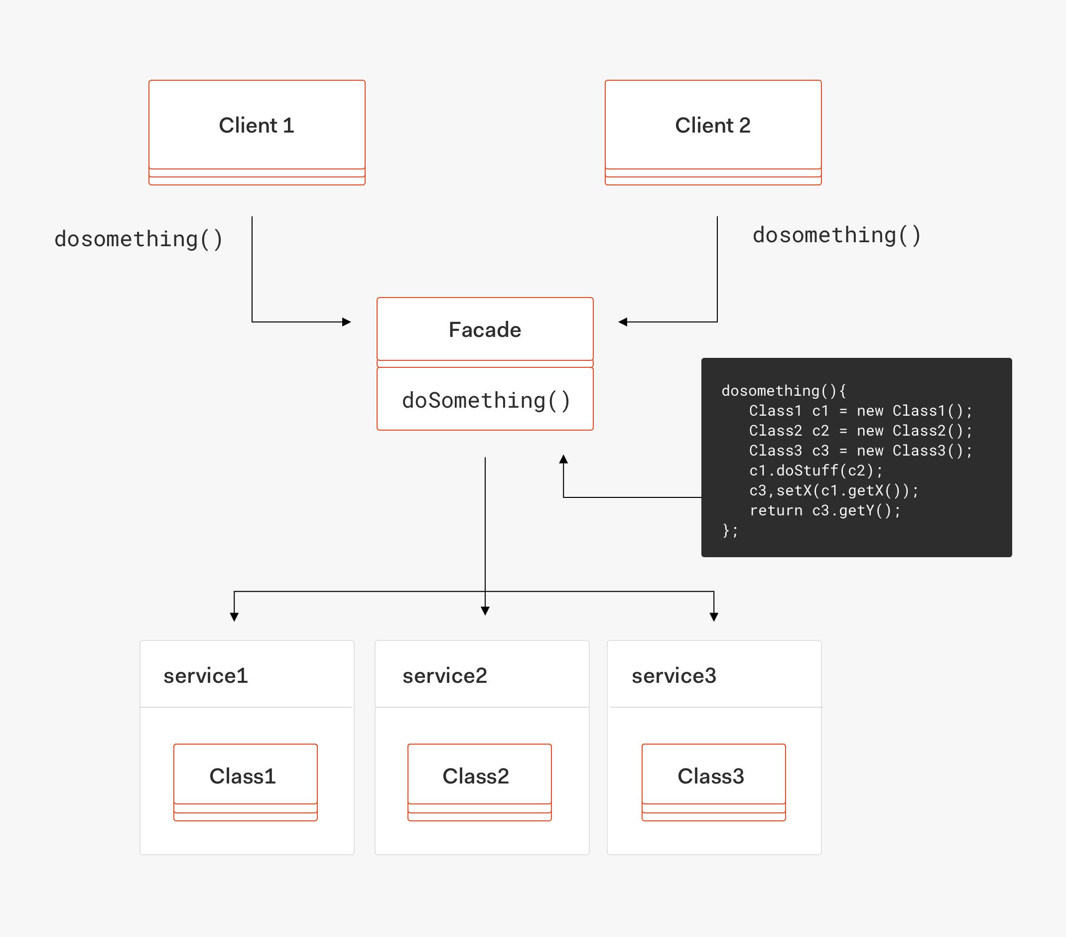 Facade pattern UML diagram