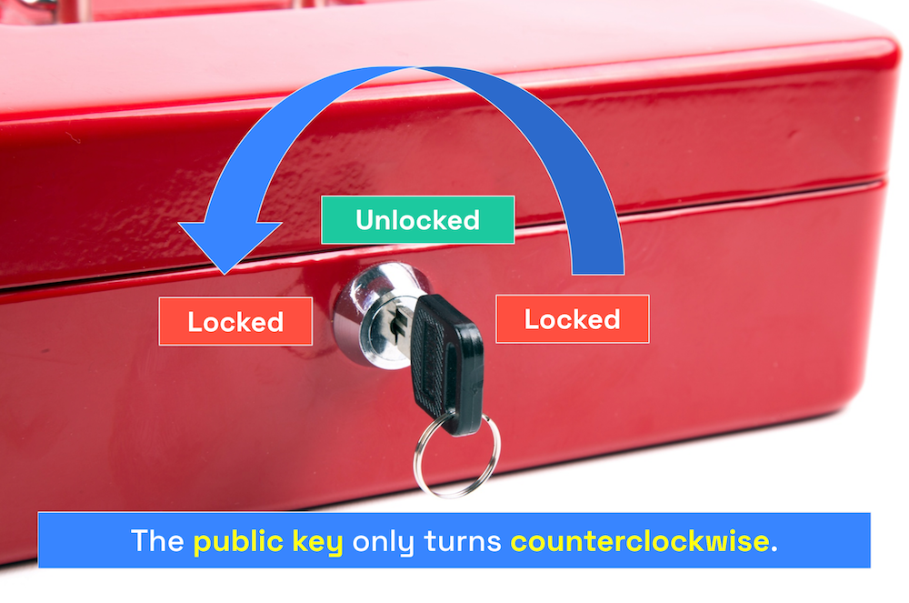 """Photo of the box with lock and key. An arrow indicates that the key is being turned counterclockwise. Caption: """"The public key only turns counterclockwise."""""""