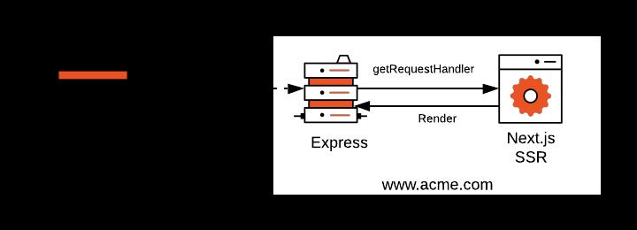 Custom Server Approach Next.js handling request diagram